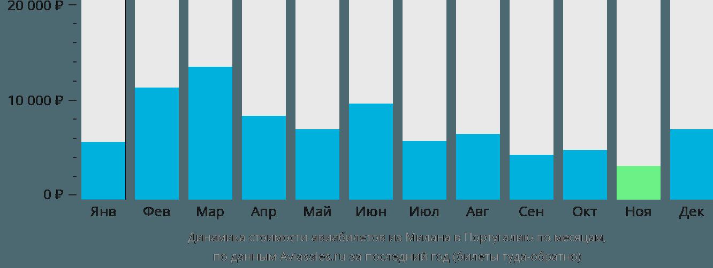 Динамика стоимости авиабилетов из Милана в Португалию по месяцам