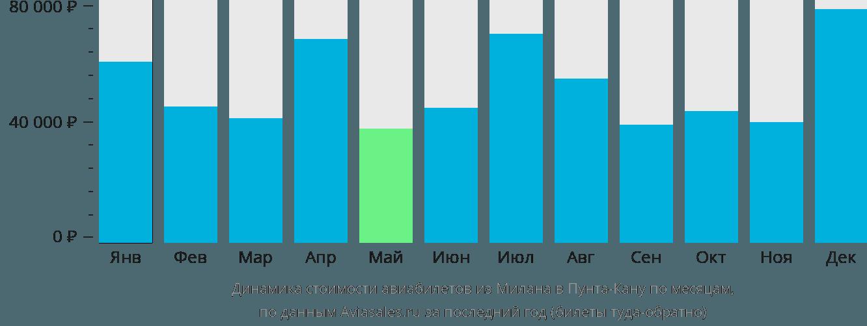 Динамика стоимости авиабилетов из Милана в Пунта-Кану по месяцам