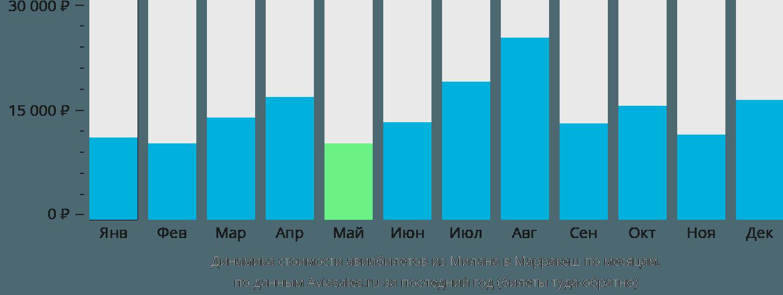 Динамика стоимости авиабилетов из Милана в Марракеш по месяцам