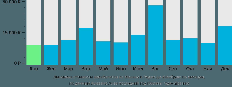 Динамика стоимости авиабилетов из Милана в Реджо-ди-Калабрию по месяцам