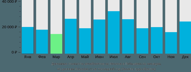 Динамика стоимости авиабилетов из Милана в Рейкьявик по месяцам