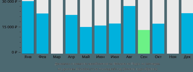 Динамика стоимости авиабилетов из Милана на Родос по месяцам