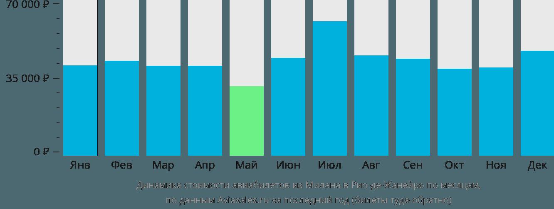 Динамика стоимости авиабилетов из Милана в Рио-де-Жанейро по месяцам