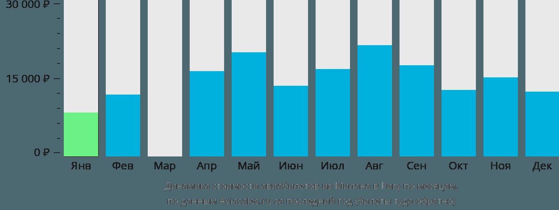Динамика стоимости авиабилетов из Милана в Ригу по месяцам