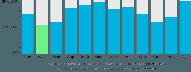 Динамика стоимости авиабилетов из Милана в Ростов-на-Дону по месяцам