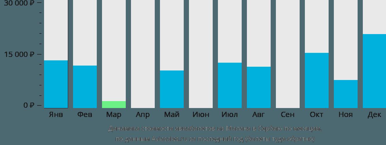 Динамика стоимости авиабилетов из Милана в Сербию по месяцам