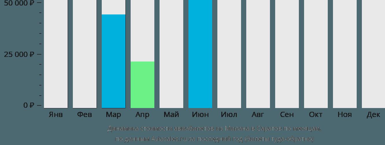 Динамика стоимости авиабилетов из Милана в Саратов по месяцам