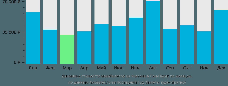 Динамика стоимости авиабилетов из Милана в Сан-Паулу по месяцам