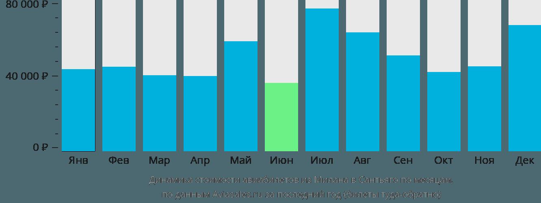 Динамика стоимости авиабилетов из Милана в Сантьяго по месяцам