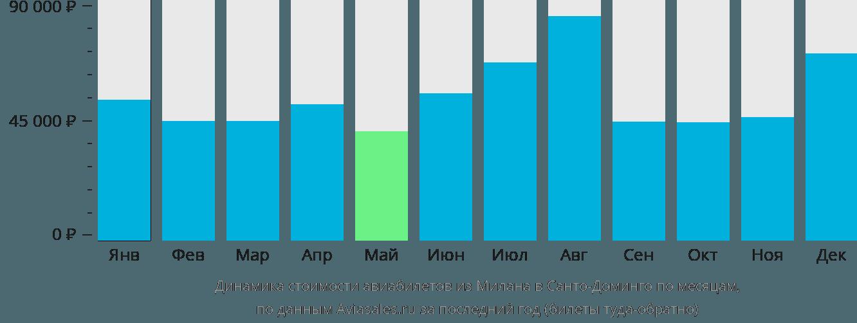 Динамика стоимости авиабилетов из Милана в Санто-Доминго по месяцам