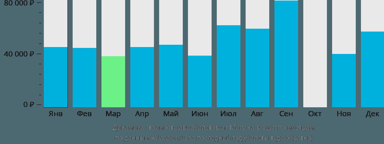 Динамика стоимости авиабилетов из Милана в Сеул по месяцам