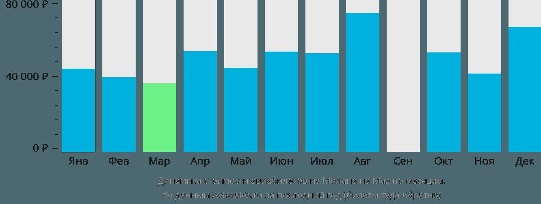 Динамика стоимости авиабилетов из Милана на Маэ по месяцам