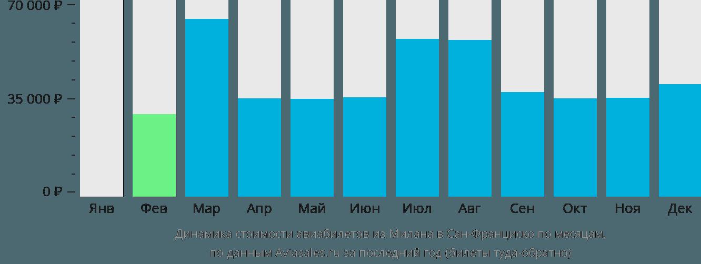 Динамика стоимости авиабилетов из Милана в Сан-Франциско по месяцам