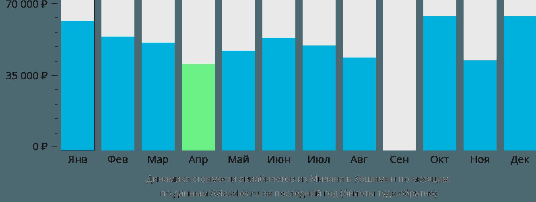 Динамика стоимости авиабилетов из Милана в Хошимин по месяцам