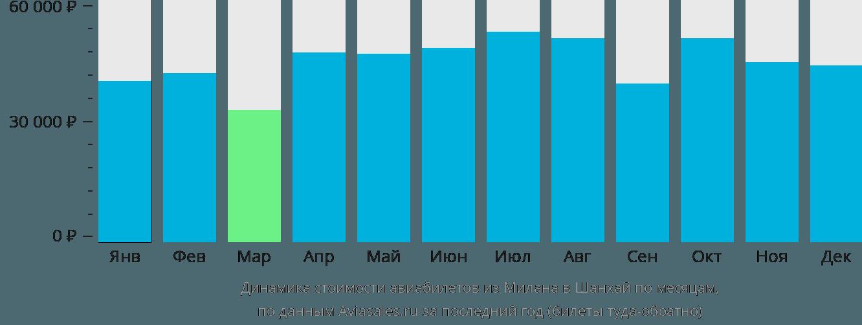 Динамика стоимости авиабилетов из Милана в Шанхай по месяцам