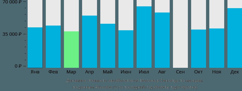 Динамика стоимости авиабилетов из Милана в Сингапур по месяцам