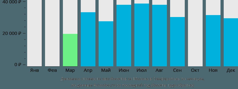 Динамика стоимости авиабилетов из Милана в Симферополь по месяцам