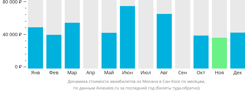 Динамика стоимости авиабилетов из Милана в Сан-Хосе по месяцам