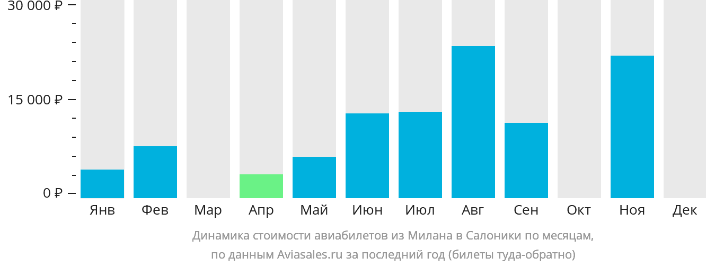 Динамика стоимости авиабилетов из Милана в Салоники по месяцам