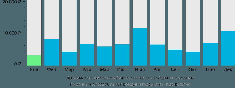 Динамика стоимости авиабилетов из Милана в Софию по месяцам