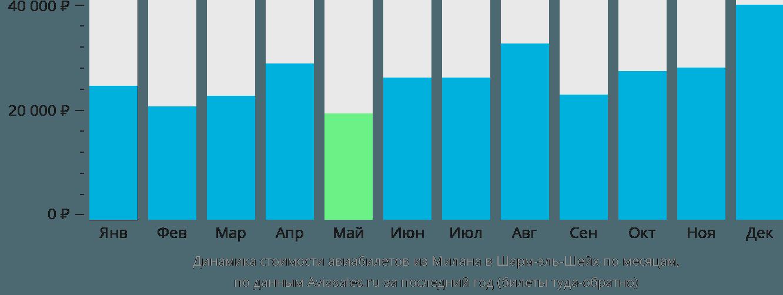 Динамика стоимости авиабилетов из Милана в Шарм-эль-Шейх по месяцам
