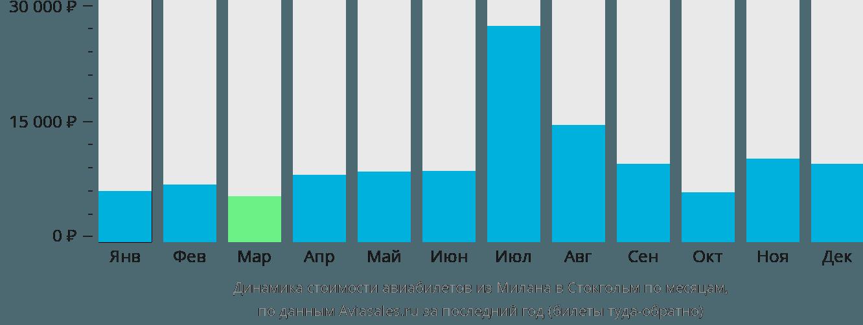 Динамика стоимости авиабилетов из Милана в Стокгольм по месяцам
