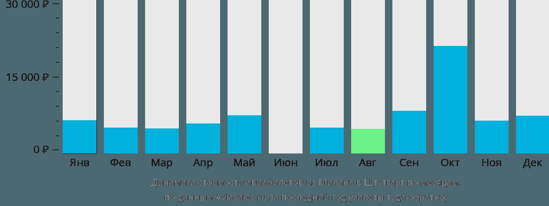 Динамика стоимости авиабилетов из Милана в Штутгарт по месяцам