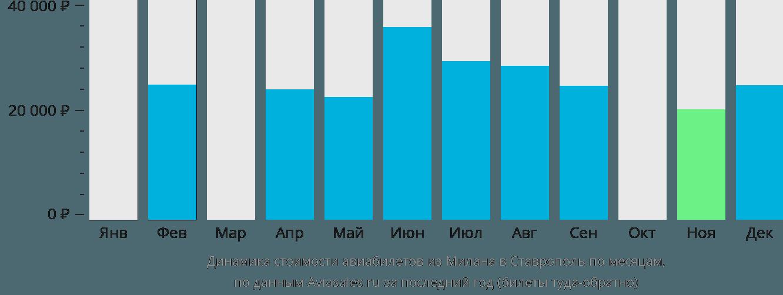Динамика стоимости авиабилетов из Милана в Ставрополь по месяцам