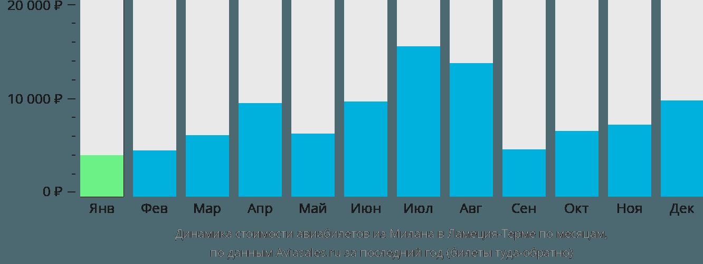 Динамика стоимости авиабилетов из Милана в Ламеция-Терме по месяцам