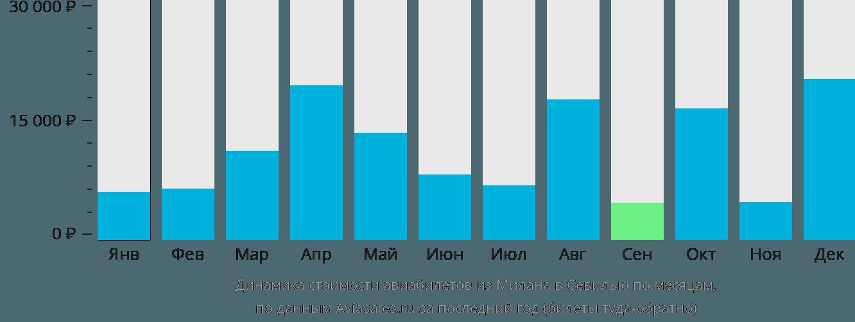 Динамика стоимости авиабилетов из Милана в Севилью по месяцам