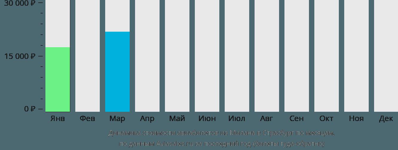 Динамика стоимости авиабилетов из Милана в Страсбург по месяцам