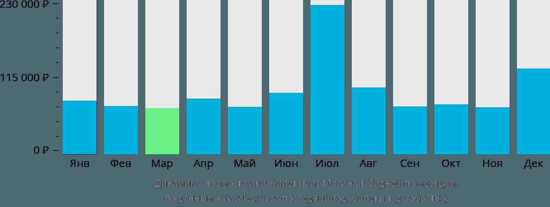 Динамика стоимости авиабилетов из Милана в Сидней по месяцам