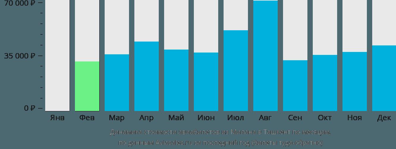 Динамика стоимости авиабилетов из Милана в Ташкент по месяцам