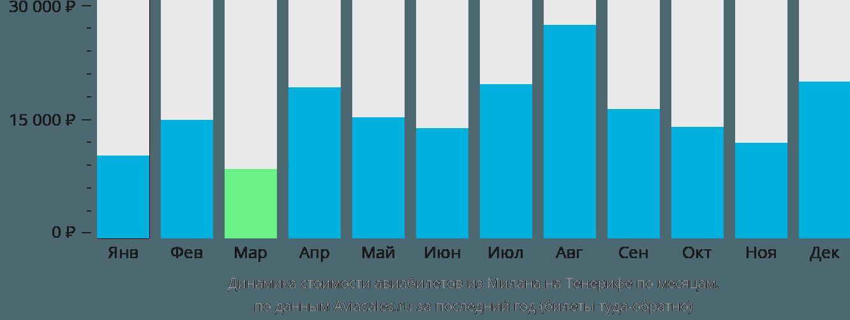 Динамика стоимости авиабилетов из Милана на Тенерифе по месяцам