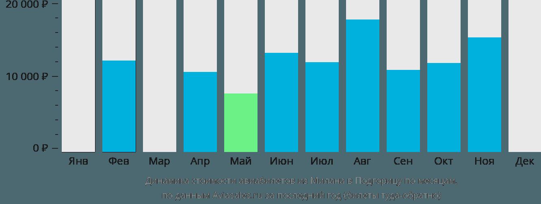 Динамика стоимости авиабилетов из Милана в Подгорицу по месяцам