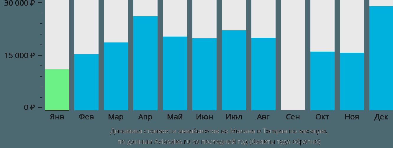 Динамика стоимости авиабилетов из Милана в Тегеран по месяцам