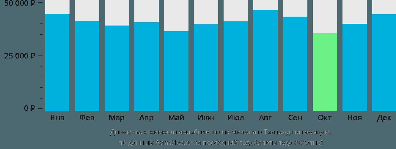 Динамика стоимости авиабилетов из Милана в Таиланд по месяцам