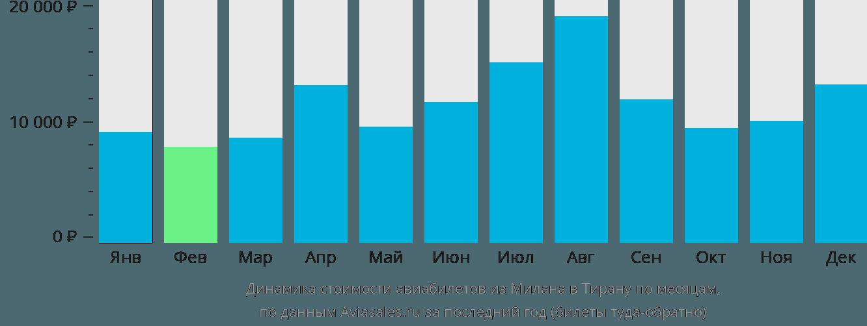 Динамика стоимости авиабилетов из Милана в Тирану по месяцам
