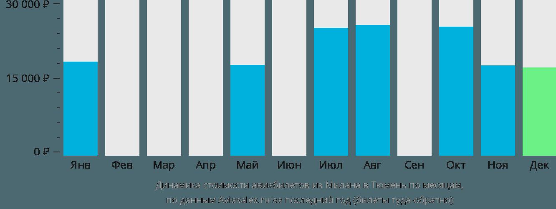 Динамика стоимости авиабилетов из Милана в Тюмень по месяцам