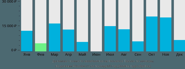 Динамика стоимости авиабилетов из Милана в Таллин по месяцам