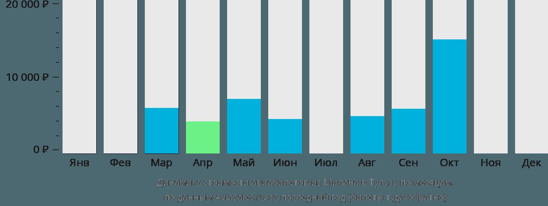 Динамика стоимости авиабилетов из Милана в Тулузу по месяцам