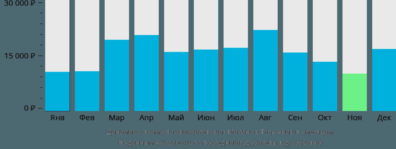 Динамика стоимости авиабилетов из Милана в Тель-Авив по месяцам