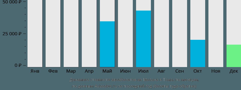Динамика стоимости авиабилетов из Милана в Томск по месяцам