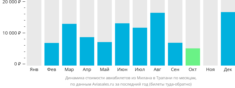 Динамика стоимости авиабилетов из Милана в Трапани по месяцам