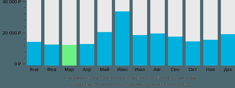 Динамика стоимости авиабилетов из Милана в Турцию по месяцам