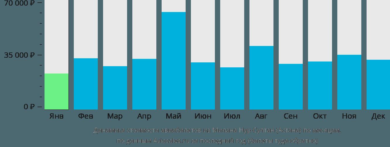 Динамика стоимости авиабилетов из Милана в Астану по месяцам