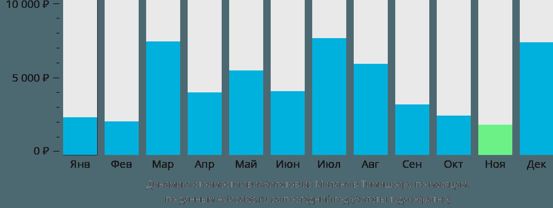 Динамика стоимости авиабилетов из Милана в Тимишоару по месяцам