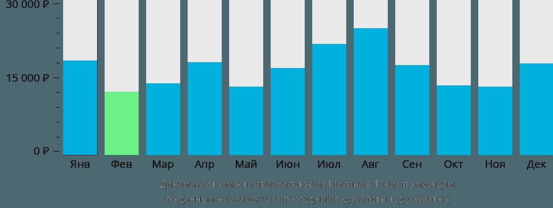 Динамика стоимости авиабилетов из Милана в Тунис по месяцам