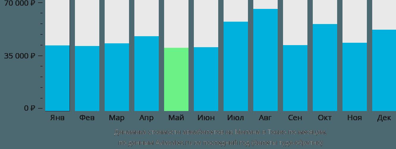 Динамика стоимости авиабилетов из Милана в Токио по месяцам