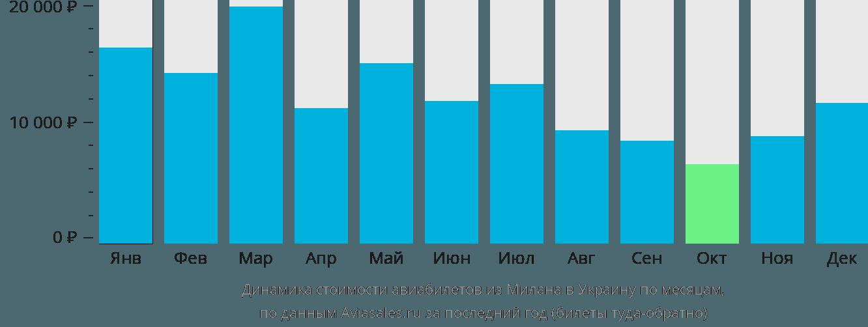 Динамика стоимости авиабилетов из Милана в Украину по месяцам